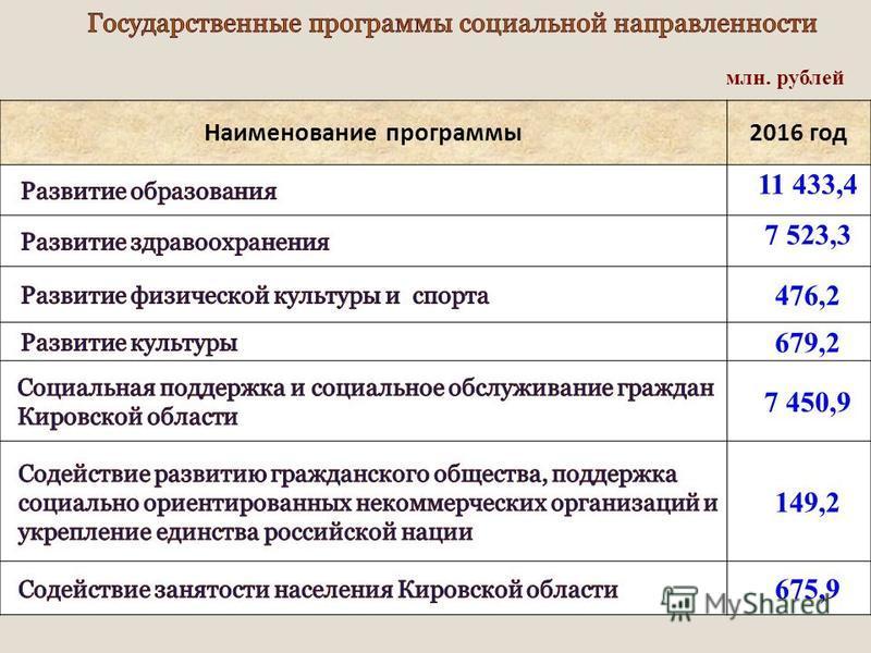 Наименование программы 2016 год 11 433,4 7 523,3 476,2 679,2 7 450,9 149,2 675,9 млн. рублей