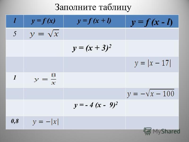 Заполните таблицу ly = f (x)y = f (x + l) y = f (x - l) 5 1 0,8 y = (x + 3) 2 y = - 4 (x - 9) 2