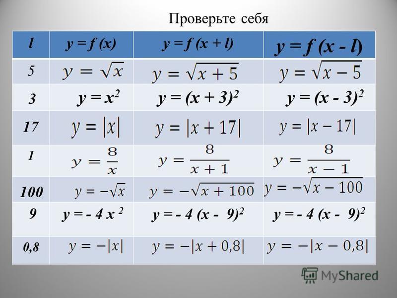 Проверьте себя ly = f (x)y = f (x + l) y = f (x - l) 5 y = (x + 3) 2 1 y = - 4 (x - 9) 2 0,8 3 y = x 2 y = (x - 3) 2 17 100 9y = - 4 x 2 y = - 4 (x - 9) 2