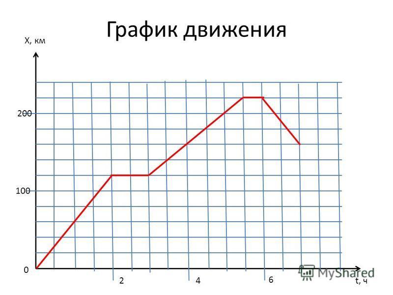 График движения X, км t, ч 0 100 200 24 6