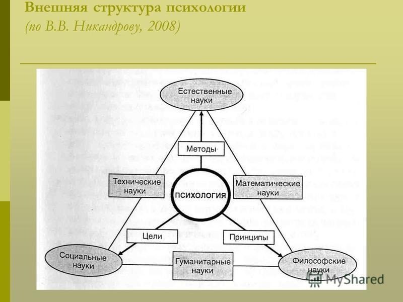 Внешняя структура психологии (по В.В. Никандрову, 2008)