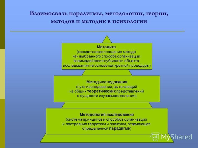 Взаимосвязь парадигмы, методологии, теории, методов и методик в психологии Методология исследования (система принципов и способов организации и построения теоретики и практики, отвечающая определенной парадигме) Методика (конкретное воплощение метода