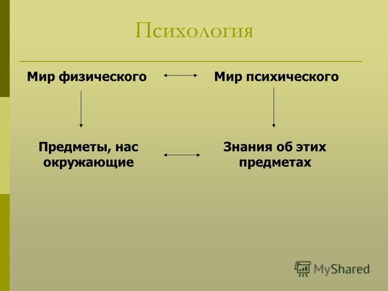 Психология Мир физического Мир психического Предметы, нас окружающие Знания об этих предметах
