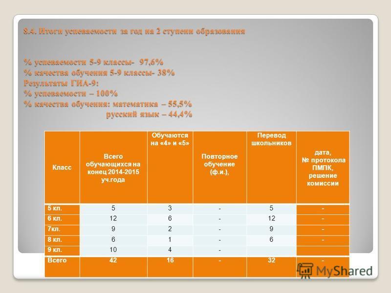 8.4. Итоги успеваемости за год на 2 ступени образования % успеваемости 5-9 классы- 97,6% % качества обучения 5-9 классы- 38% Результаты ГИА-9: % успеваемости – 100% % качества обучения: математика – 55,5% русский язык – 44,4% Класс Всего обучающихся