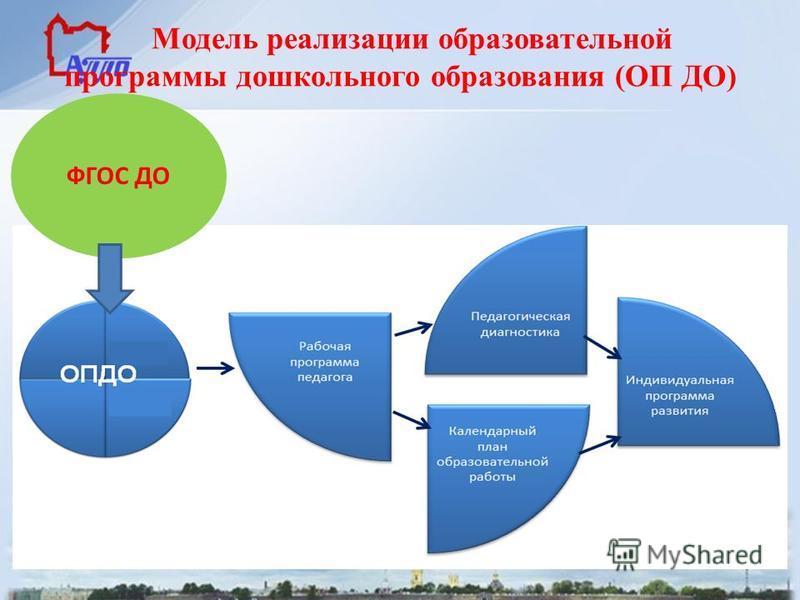 Модель реализации образовательной программы дошкольного образования (ОП ДО) ФГОС ДО