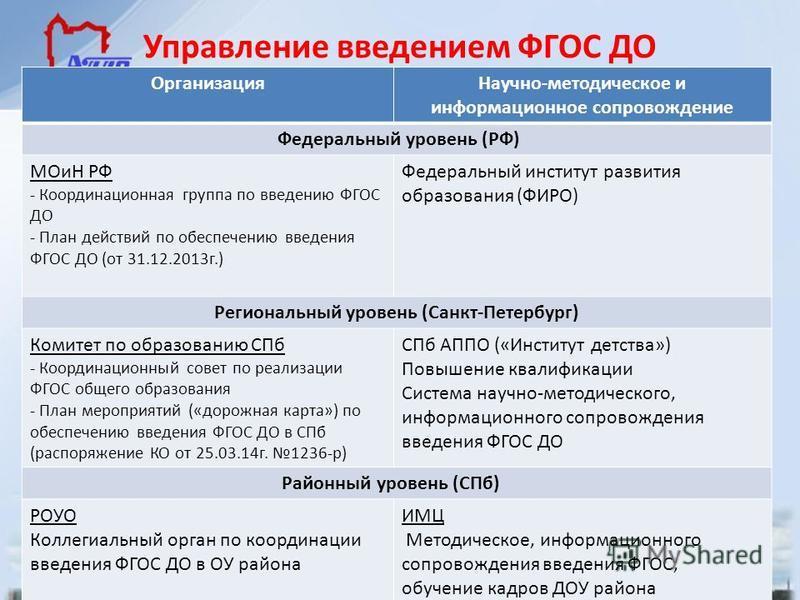 Управление введением ФГОС ДО Организация Научно-методическое и информационное сопровождение Федеральный уровень (РФ) МОиН РФ - Координационная группа по введению ФГОС ДО - План действий по обеспечению введения ФГОС ДО (от 31.12.2013 г.) Федеральный и