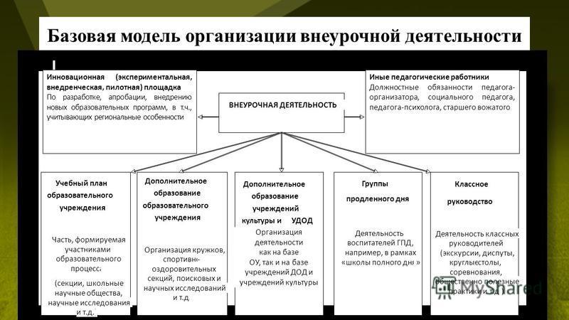 Базовая модель организации внеурочной деятельности
