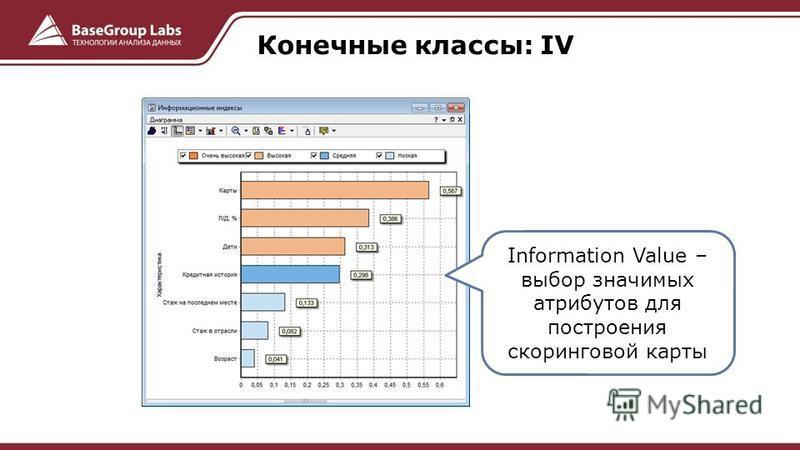 Конечные классы: IV Information Value – выбор значимых атрибутов для построения скоринговой карты
