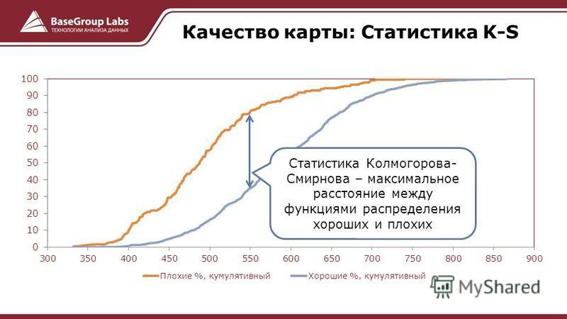 Качество карты: Статистика K-S Статистика Колмогорова- Смирнова – максимальное расстояние между функциями распределения хороших и плохих