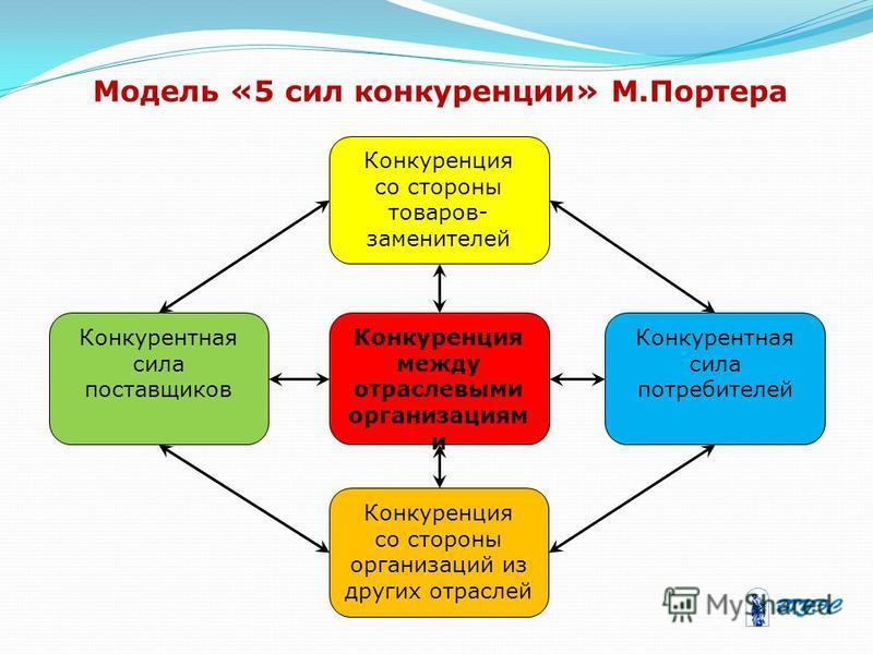 Модель «5 сил конкуренции» М.Портера Конкуренция со стороны товаров- заменителей Конкуренция между отраслевыми организациям и Конкурентная сила поставщиков Конкурентная сила потребителей Конкуренция со стороны организаций из других отраслей