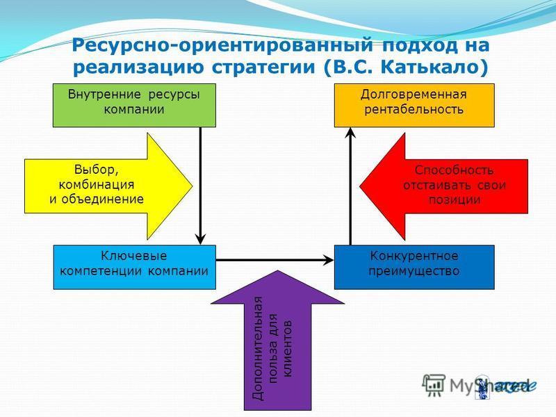 Ресурсно-ориентированный подход на реализацию стратегии (В.С. Катькало) Внутренние ресурсы компании Долговременная рентабельность Ключевые компетенции компании Конкурентное преимущество Выбор, комбинация и объединение Способность отстаивать свои пози