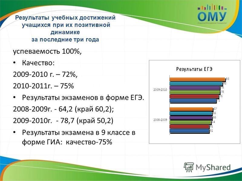 успеваемость 100%, Качество: 2009-2010 г. – 72%, 2010-2011 г. – 75% Результаты экзаменов в форме ЕГЭ. 2008-2009 г. - 64,2 (край 60,2); 2009-2010 г. - 78,7 (край 50,2) Результаты экзамена в 9 классе в форме ГИА: качество-75% Результаты учебных достиже
