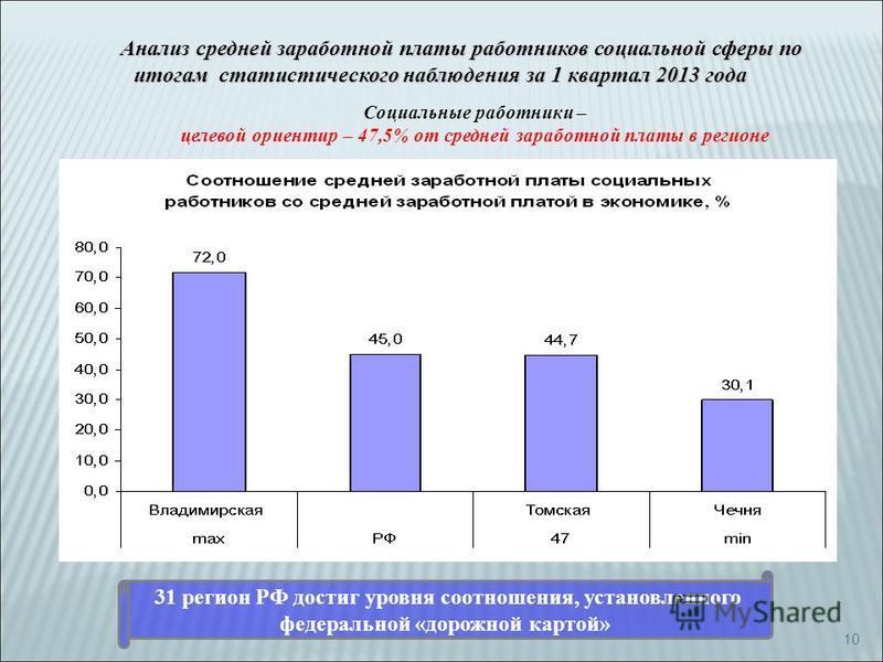 10 Социальные работники – целевой ориентир – 47,5% от средней заработной платы в регионе Анализ средней заработной платы работников социальной сферы по итогам статистического наблюдения за 1 квартал 2013 года 31 регион РФ достиг уровня соотношения, у
