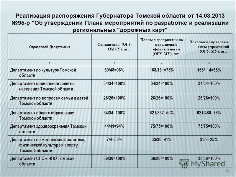 14 Реализация распоряжения Губернатора Томской области от 14.03.2013 95-р