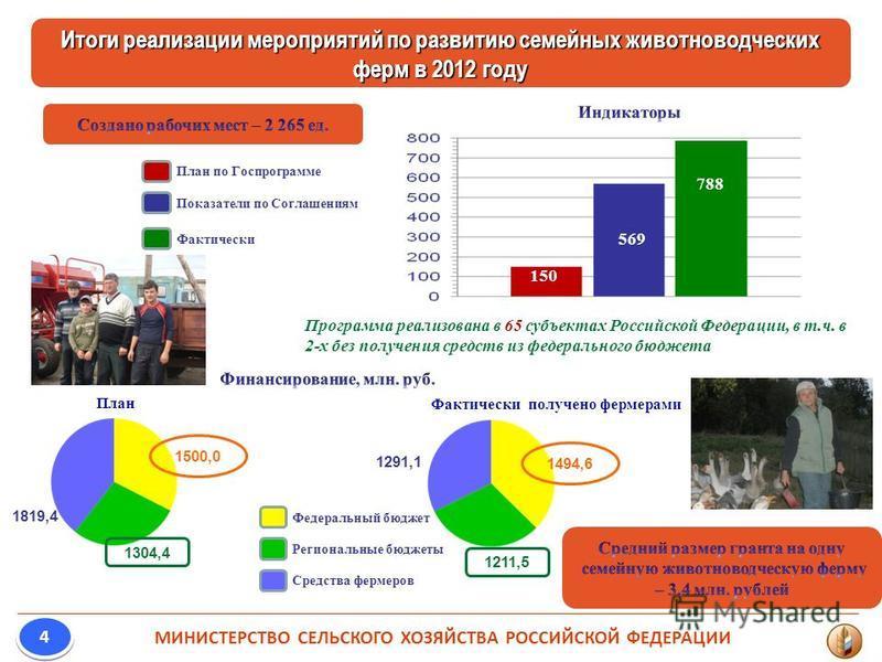 Итоги реализации мероприятий по развитию семейных животноводческих ферм в 2012 году МИНИСТЕРСТВО СЕЛЬСКОГО ХОЗЯЙСТВА РОССИЙСКОЙ ФЕДЕРАЦИИ 4 4 3013 150 569 788 Программа реализована в 65 субъектах Российской Федерации, в т.ч. в 2-х без получения средс