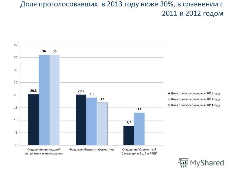 Доля проголосовавших в 2013 году ниже 30%, в сравнении с 2011 и 2012 годом