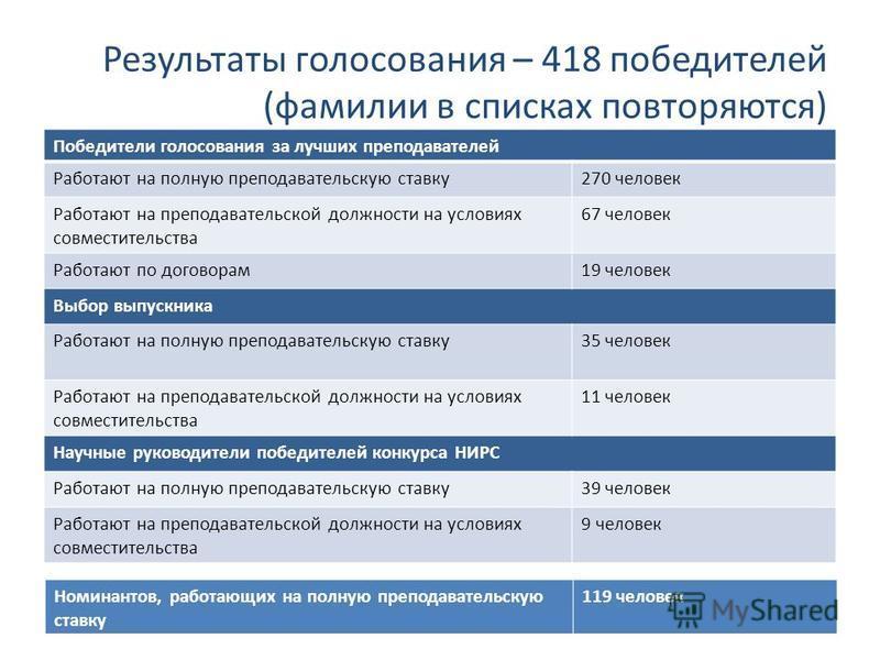 Результаты голосования – 418 победителей (фамилии в списках повторяются) Победители голосования за лучших преподавателей Работают на полную преподавательскую ставку 270 человек Работают на преподавательской должности на условиях совместительства 67 ч