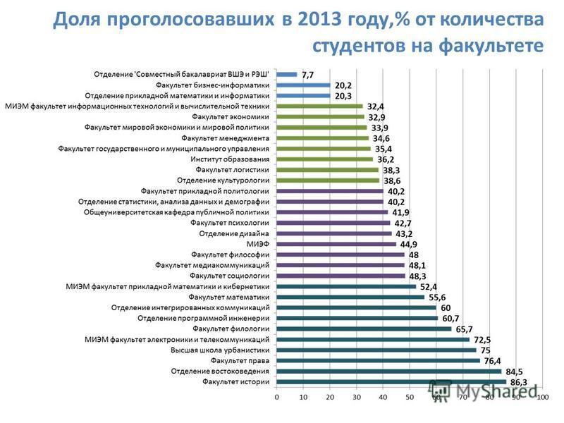 Доля проголосовавших в 2013 году,% от количества студентов на факультете