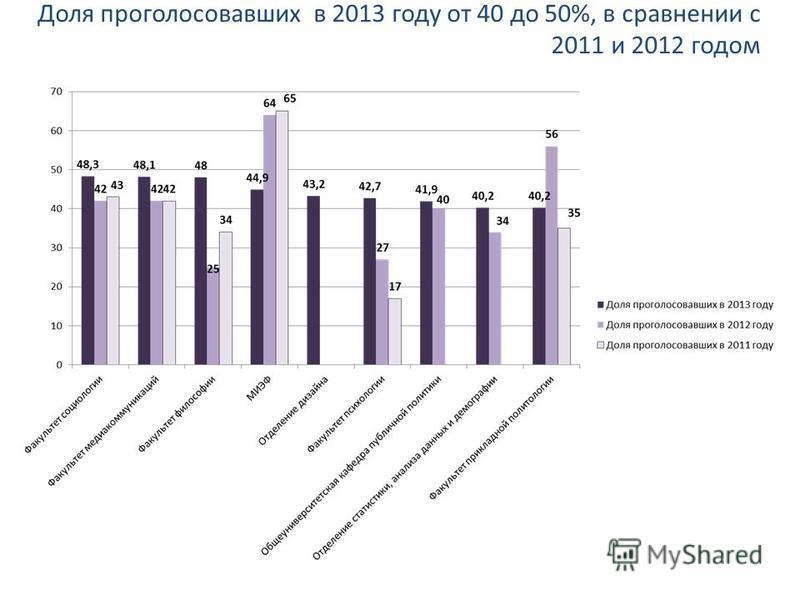 Доля проголосовавших в 2013 году от 40 до 50%, в сравнении с 2011 и 2012 годом