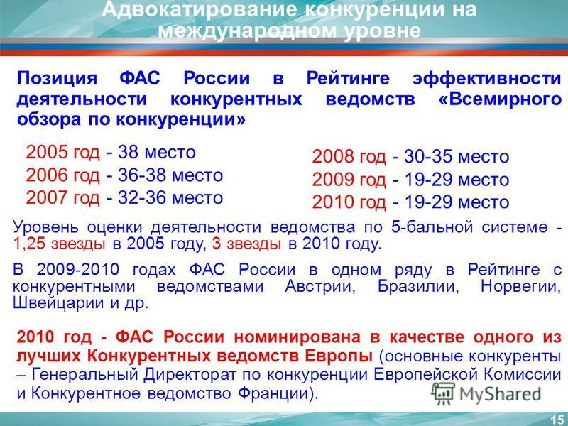 Адвокатирование конкуренции на международном уровне 15 Позиция ФАС России в Рейтинге эффективности деятельности конкурентных ведомств «Всемирного обзора по конкуренции» 2005 год - 38 место 2006 год - 36-38 место 2007 год - 32-36 место 2008 год - 30-3