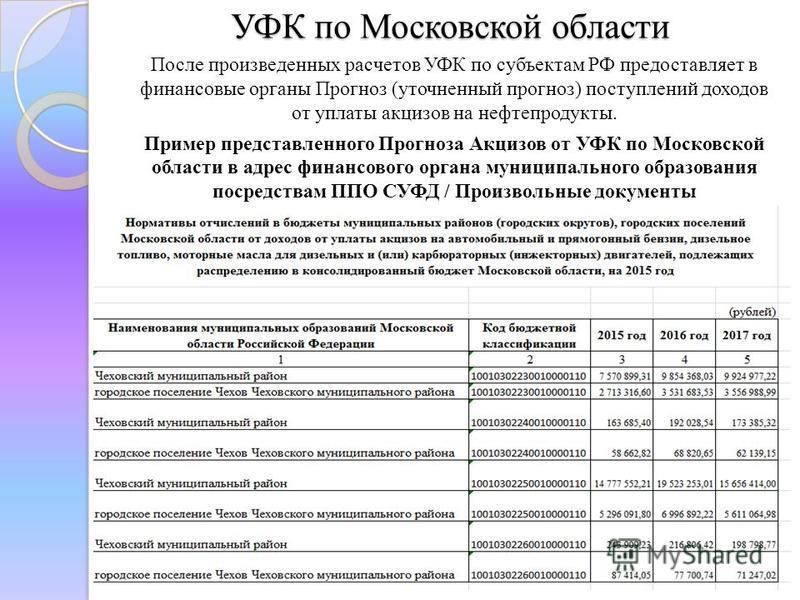 УФК по Московской области После произведенных расчетов УФК по субъектам РФ предоставляет в финансовые органы Прогноз (уточненный прогноз) поступлений доходов от уплаты акцизов на нефтепродукты. Пример представленного Прогноза Акцизов от УФК по Москов