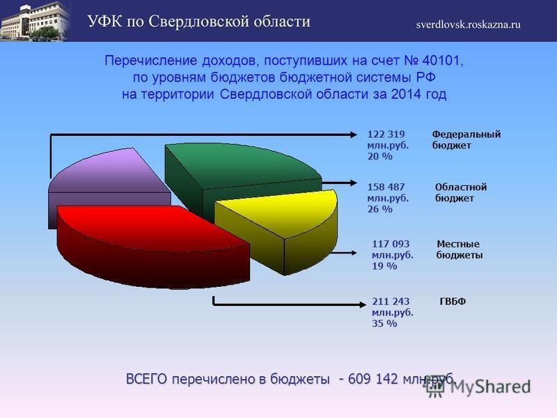 Перечисление доходов, поступивших на счет 40101, по уровням бюджетов бюджетной системы РФ на территории Свердловской области за 2014 год 117 093 Местные млн.руб. бюджеты 19 % 122 319 Федеральный млн.руб. бюджет 20 % 158 487 Областной млн.руб. бюджет