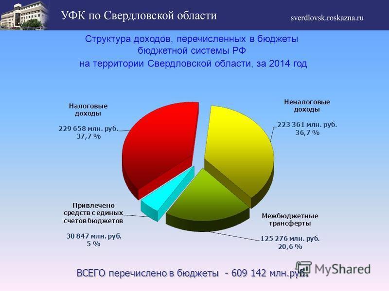 Структура доходов, перечисленных в бюджеты бюджетной системы РФ на территории Свердловской области, за 2014 год ВСЕГО перечислено в бюджеты - 609 142 млн.руб. ВСЕГО перечислено в бюджеты - 609 142 млн.руб.