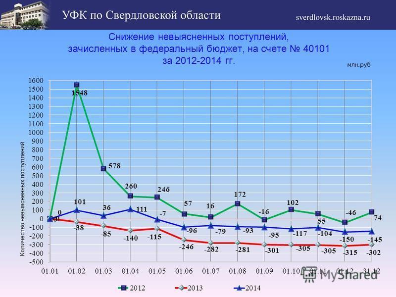 Снижение невыясненных поступлений, зачисленных в федеральный бюджет, на счете 40101 за 2012-2014 гг. млн.руб