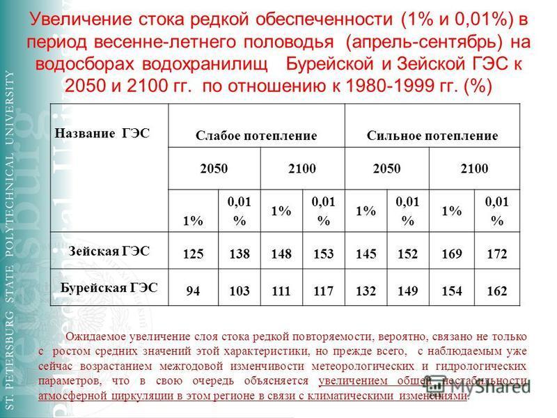 Увеличение стока редкой обеспеченности (1% и 0,01%) в период весенне-летнего половодья (апрель-сентябрь) на водосборах водохранилищ Бурейской и Зейской ГЭС к 2050 и 2100 гг. по отношению к 1980-1999 гг. (%) Название ГЭС Слабое потепление Сильное поте