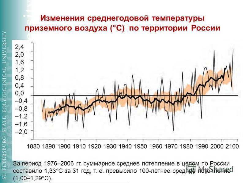 Изменения среднегодовой температуры приземного воздуха (°С) по территории России 2,4 2,0 1,6 1,2 0,8 0,4 0,0 –0,4 –0,8 –1,2 –1,6 –2,0 1880 1890 1900 1910 1920 1930 1940 1950 1960 1970 1980 1990 2000 2100 За период 1976–2006 гг. суммарное среднее поте