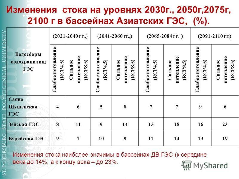 Изменения стока на уровнях 2030 г., 2050 г,2075 г, 2100 г в бассейнах Азиатских ГЭС, (%). Водосборы водохранилищ ГЭС (2021-2040 гг.,)(2041-2060 гг.,) (2065-2084 гг. )(2091-2110 гг.) Слабое потепление ( RCP4.5) Сильное потепление ( RCP8.5) Слабое поте