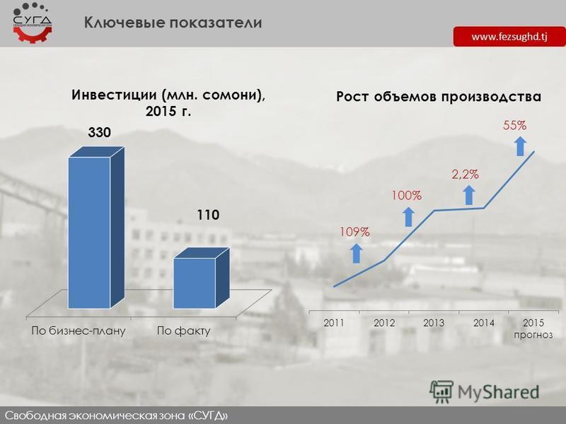 www.fezsughd.tj Ключевые показатели Свободная экономическая зона «СУГД» Инвестиции (млн. сомони), 2015 г. Рост объемов производства 109% 100% 2,2% 55%