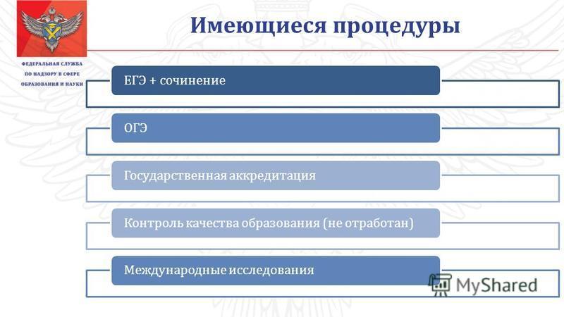 ЕГЭ + сочинение ОГЭГосударственная аккредитация Контроль качества образования (не отработан)Международные исследования Имеющиеся процедуры