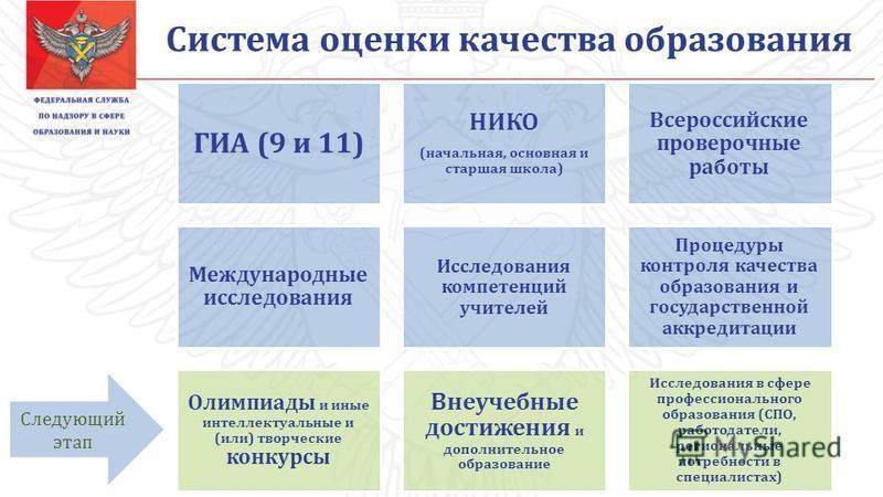 ГИА (9 и 11) НИКО (начальная, основная и старшая школа) Всероссийские проверочные работы Международные исследования Исследования компетенций учителей Процедуры контроля качества образования и государственной аккредитации Олимпиады и иные интеллектуал