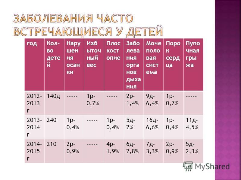 год Кол- во детей Нару шен ия осанки Изб ыточ ный вес Плос кост опие Забо лева ния органов дыхания Моче поло вая система Поро к сердца Пупо чная грыжа 2012- 2013 г 140 д-----1 р- 0,7% -----2 р- 1,4% 9 д- 6,4% 1 р- 0,7% ----- 2013- 2014 г 2401 р- 0,4%