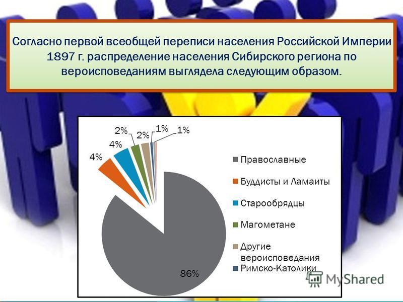 Согласно первой всеобщей переписи населения Российской Империи 1897 г. распределение населения Сибирского региона по вероисповеданиям выглядела следующим образом.