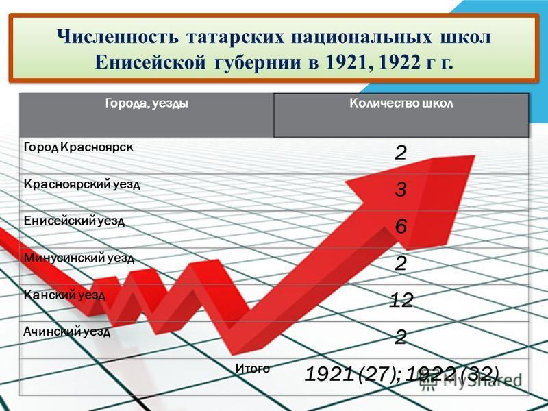 Численность татарских национальных школ Енисейской губернии в 1921, 1922 г г.