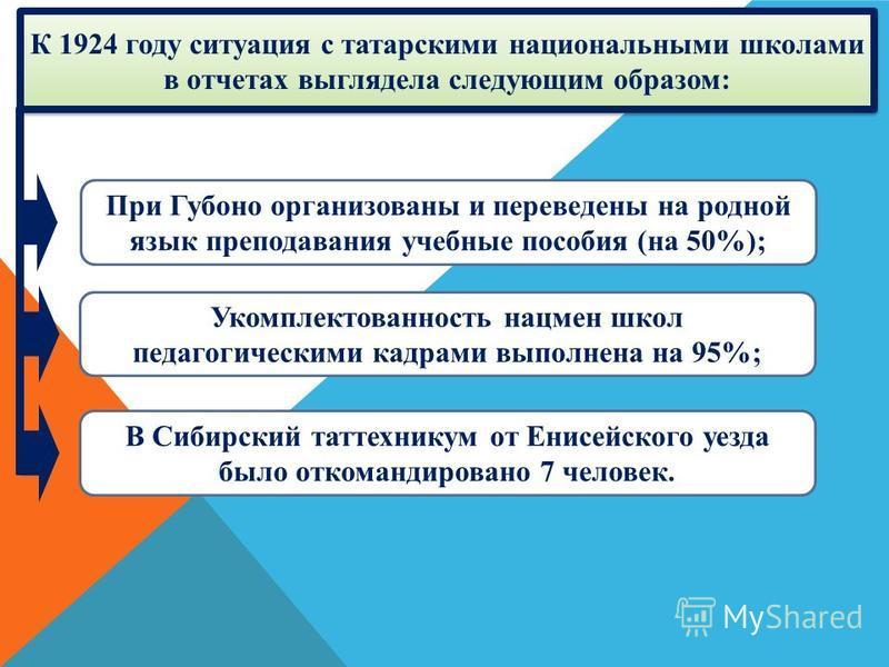 К 1924 году ситуация с татарскими национальными школами в отчетах выглядела следующим образом: При Губоно организованы и переведены на родной язык преподавания учебные пособия (на 50%); Укомплектованность нацмен школ педагогическими кадрами выполнена