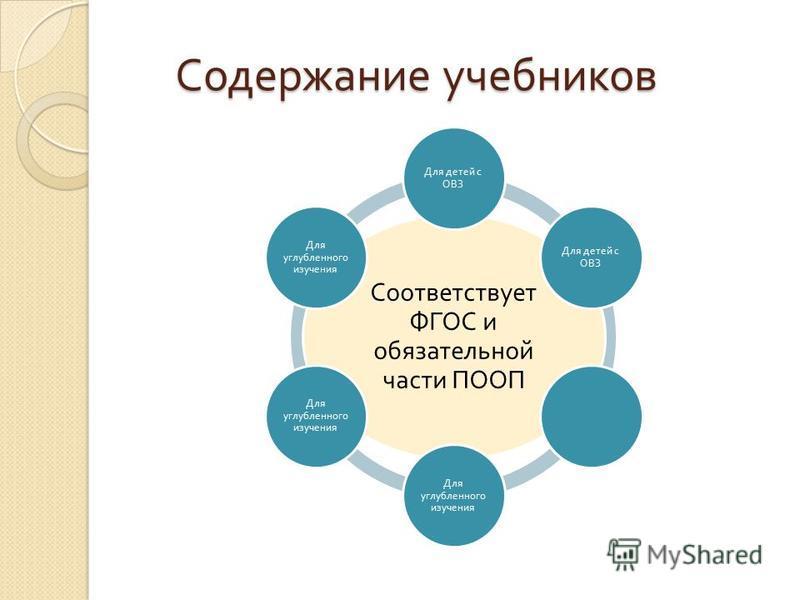 Содержание учебников Соответствует ФГОС и обязательной части ПООП Для детей с ОВЗ Для углубленного изучения