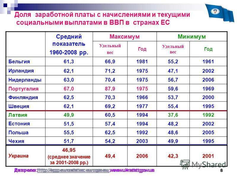 8 Джерело: http://epp.eurostat.ec.europa.eu; www.ukrstat.gov.uahttp://epp.eurostat.ec.europa.eu Доля заработной платы с начислениями и текущими социальными выплатами в ВВП в странах ЕС Средний показатель 1960-2008 рр. Максимум Минимум Удельный вес Го