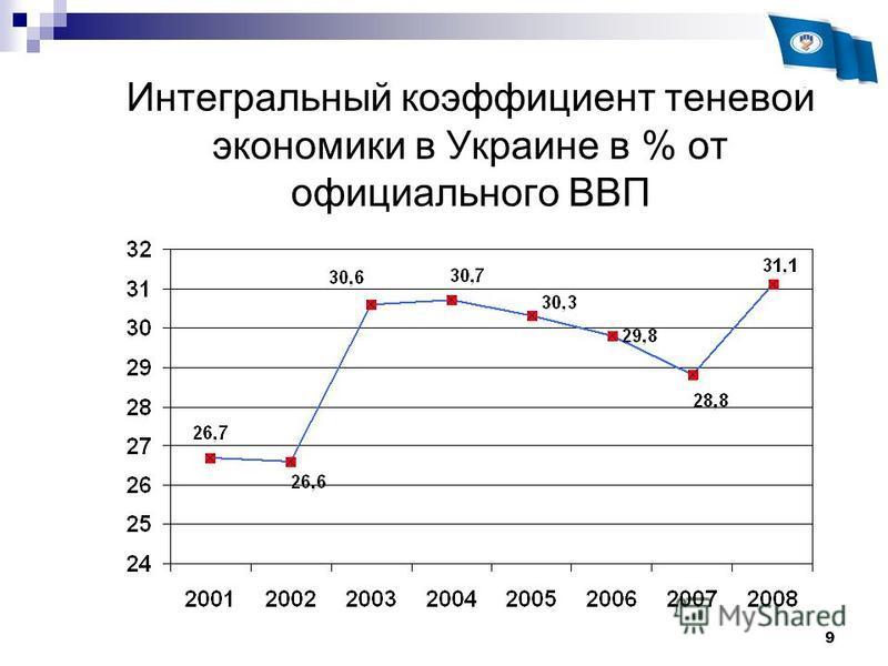 9 Интегральный коэффициент теневой экономики в Украине в % от официального ВВП