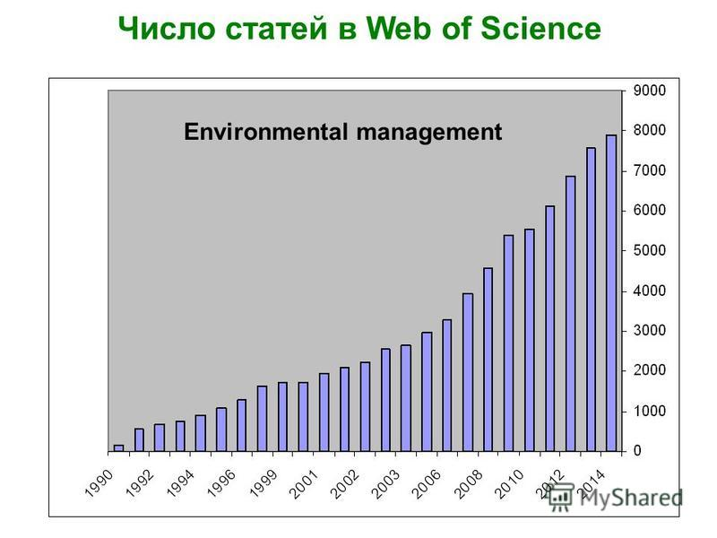 Environmental management Число статей в Web of Science