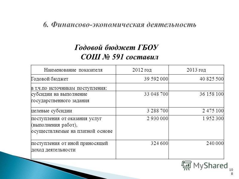 Годовой бюджет ГБОУ СОШ 591 составил 108 Наименование показателя 2012 год 2013 год Годовой бюджет 39 592 00040 825 500 в т.ч.по источникам поступления: субсидии на выполнение государственного задания 33 048 70036 158 100 целевые субсидии 3 288 7002 4