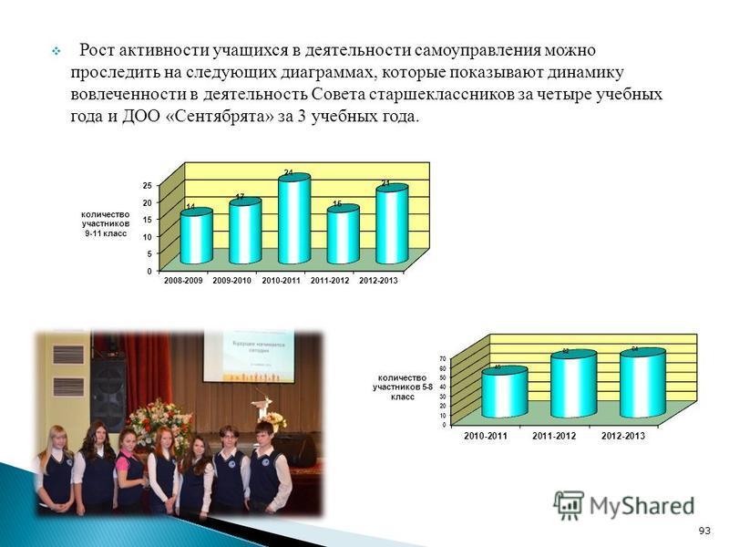 Рост активности учащихся в деятельности самоуправления можно проследить на следующих диаграммах, которые показывают динамику вовлеченности в деятельность Совета старшеклассников за четыре учебных года и ДОО «Сентябрята» за 3 учебных года. 93