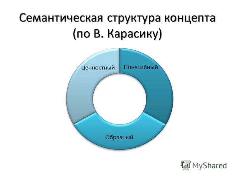 Семантическая структура концепта (по В. Карасику)