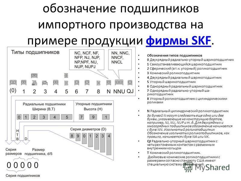 обозначение подшипников импортного производства на примере продукции фирмы SKF.фирмы SKF Обозначения типов подшипников 0 Двухрядный радиально-упорный шарикоподшипник 1 Самоустанавливающийся шарикоподшипник 2 Сферический (в т.ч. упорный) роликоподши
