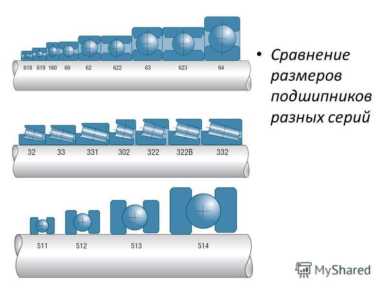 Сравнение размеров подшипников разных серий