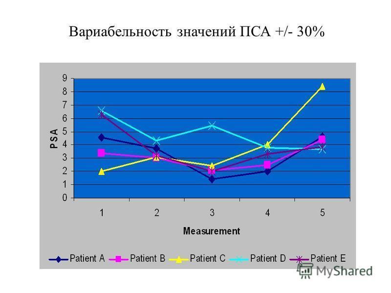 Вариабельность значений ПСА +/- 30% Serial annual