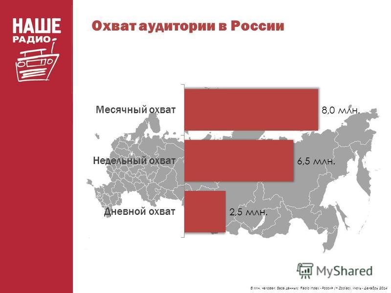 Охват аудитории в России В млн. человек. База данных: Radio Index - Россия (+ Zodiac). Июль - Декабрь 2014