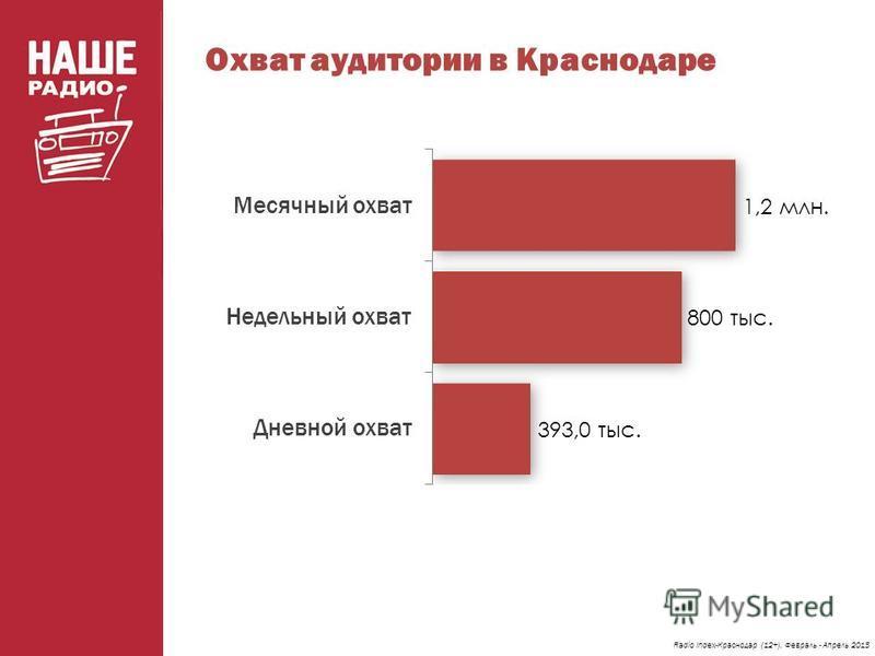 Охват аудитории в Краснодаре Radio Index-Краснодар (12+). Февраль - Апрель 2015